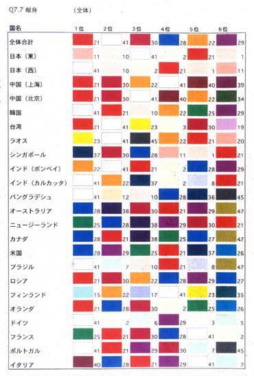 「献身」という言葉に相応しい色は何かという質問では、各国の文化や社会を映し出す特徴的な回答が見られた