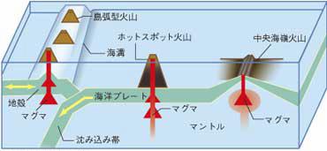火山の種類と発生場所