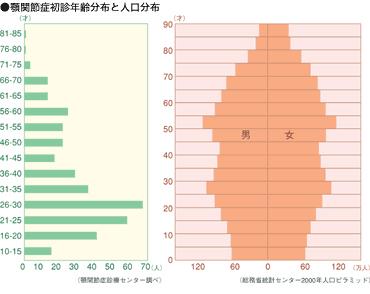 左が顎関節症の初診者年齢分布図。人口分布と比較しても、20代の割合が多いのが分かる