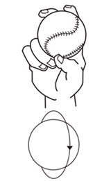 握り方と右投手側から見たボールの回転