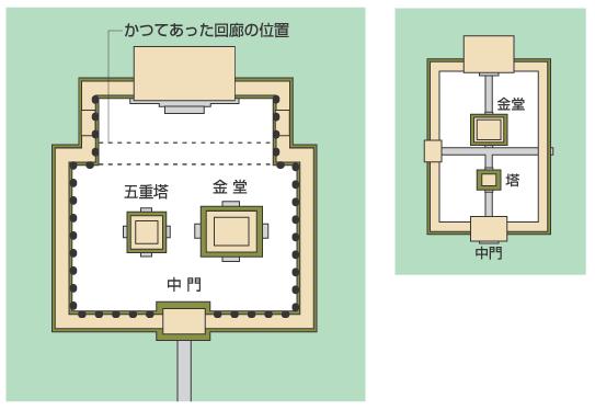 左は現在の法隆寺の伽藍配置。五重塔と金堂が東西・横並びで配置されている。右は、四天王寺の南北・縦一列の伽藍配置で、旧法隆寺もこの配置だった