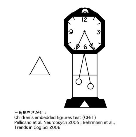 左にある三角形と同じ三角形を右の時計の絵から探すイラスト。自閉症児は、大人や健常な子どもよりも早く判断することができる