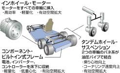 集積台車という新しい概念の車体