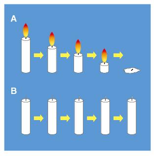 アリストテレスは、時間は運動により物事が変化することにより認識できるとした。例えば、火が着いたろうそくAは、長さが変化することから時間が経過していることが認識できるが、火が着いていないろうそくBは時間を認識できない