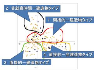 統計的手法を用いて分析した放火犯の分類と特徴を示す図。桐生正幸氏は、放火犯を多変量解析を行ない、「間接的−建造物タイプ」「非就寝時間−建造物タイプ」「直接的−建造物タイプ」「直接的−非建造物タイプ」の4タイプの検出に成功した