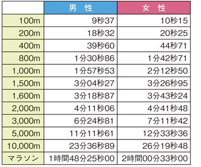 【陸上競技のタイムにおける限界値】計算上では、100m走でヒトが9秒の壁を破ることはない。800mでは1分30秒、1,500mでは3分の壁を破ることは絶対に不可能。マラソンでも、現在の世界記録から18分以上は短縮できないとされている<資料提供:高橋昌一郎氏>