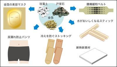 さまざまな発明品の中でも、石川県のものを使った発明が多くを占める。特に戸室石からは、水をおいしくする「ヒロセ・ビタル」、腰痛を緩和させる「ビタルベルト」を始め、いくつもの発明品が生み出された。