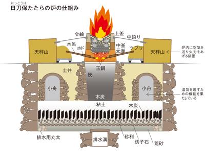 「日刀保たたら」は、操業が途絶えていた靖国たたらの跡地(島根県仁多郡横田町)で復元されたもの。地下は大規模構造となっている。炉の下部から空気を吹き込み、同時に木炭と砂鉄を交互に装入し、3昼夜1操業で銑鉄と鋼を生産する。炉は1操業ごとに取り壊され、つくり直される
