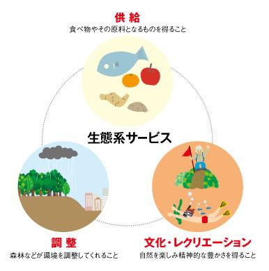 生態系サービス